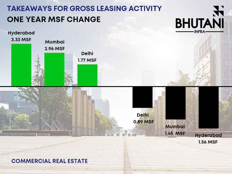 lease outlook in india in 2021