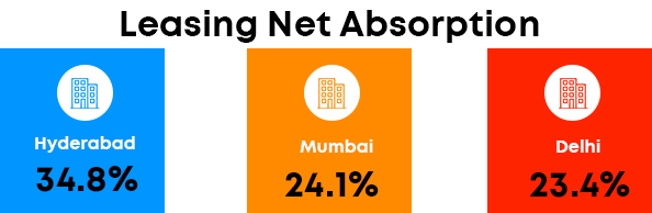 Net absorption in India of leasing outlook in 2021